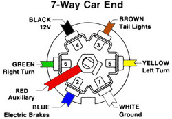 3742108 f a q 's and tips joe's trailer sales, inc wiring diagram for 7 way trailer plug at bakdesigns.co